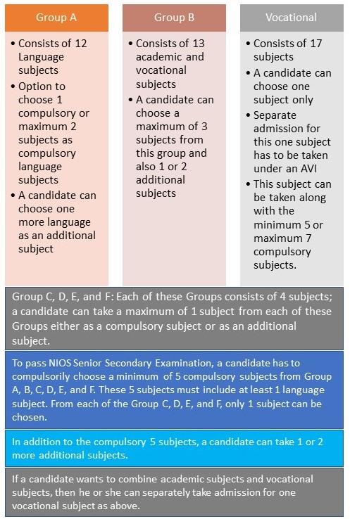 NIOS Senior Secondary Education Program – Scheme of Studies