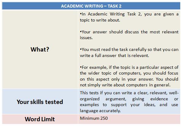 IELTS Syllabus 2020: Academic Writing Task 2 Explained
