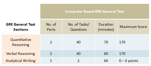 What is GRE? – Structure of Computer-Based GRE General Test
