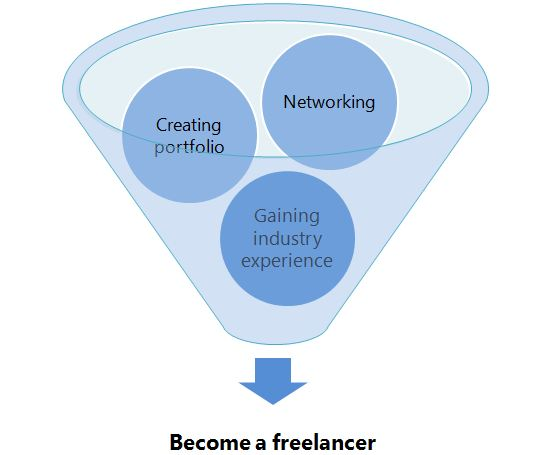 What is Freelancing and how to become a Freelancer