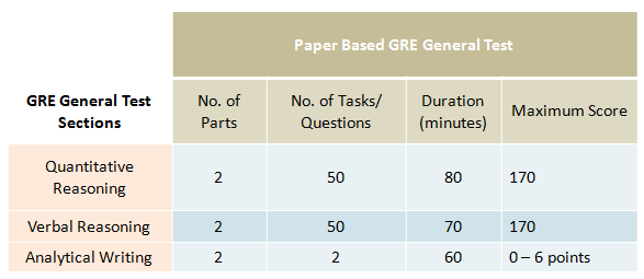What is GRE? – Structure of Paper-Based GRE General Test