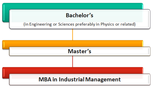 Industrial Management Courses: How to Become an Industrial Manager Pathway 10