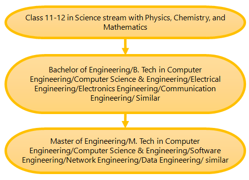 (Figure) How to become a Software Engineer Pathway 7