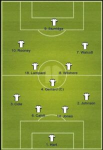 England uefa formation