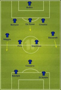 Italy uefa formation