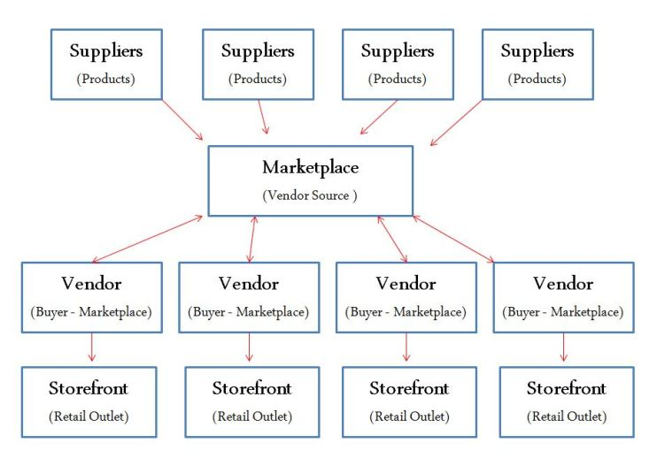 Product Distribution Flow Chart