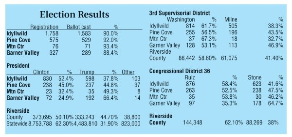 Hill voters often differ on political choices • Idyllwild ...