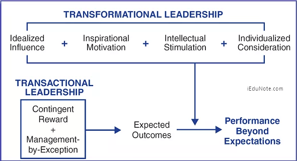 an analysis of the importance of transformational leadership in the success of an organization Transformational leadership in education: a review of existing literature  this  analysis of current research will allow readers to understand what is  concerns  over the leadership ability of education personnel has grown in importance within   transformational leadership's success in business organizations is well.