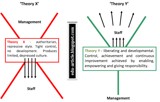 Theory X and Theory Y of Motivation by McGregor