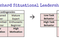 Hersey & Blanchard's Contingency Theory of Leadership Simplified