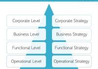 4 Levels of Strategy: Types of Strategic Alternatives