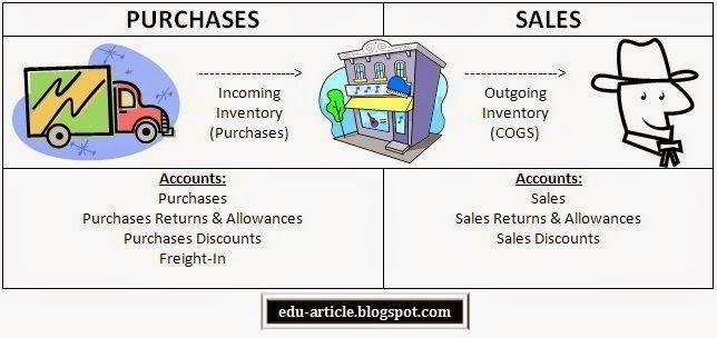 advantages and disadvantages of inventory management pdf