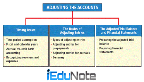 Types of Adjusting Entries in Accounting Process