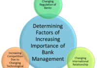 Bank Management – Definition, Objectives, Importance