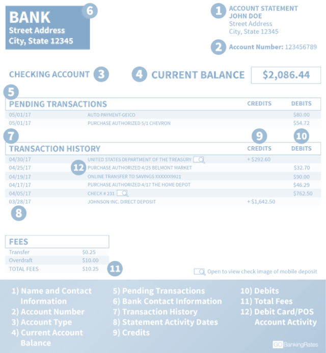 Bank statement definition use importance format example - Post office bank statements ...