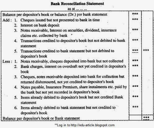 how bank reconciliation statement prepared definition types template