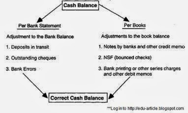How Bank Reconciliation Statement works