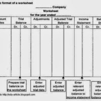 Objects of a Worksheet in Accounting Process