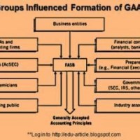 All you need to know about GAAP (Generally Accepted Accounting Principles)