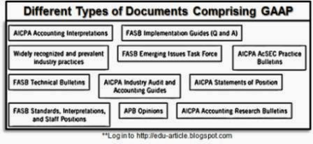 Three Criteria of GAAP Rules Principles, Assumptions in Accounting (Generally Accepted Accounting Principles)