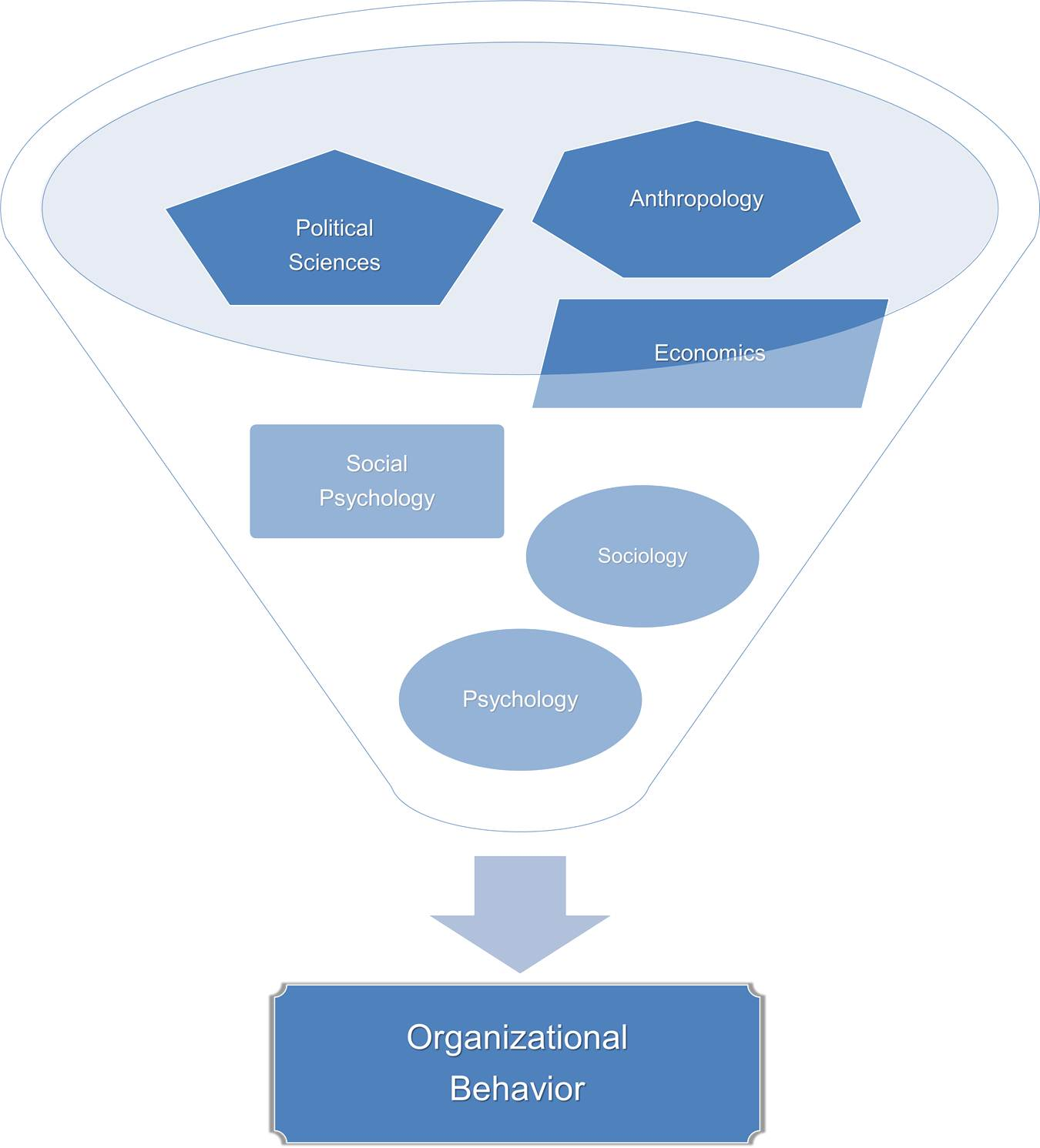 6 Contributing Disciplines to Organization Behavior Field