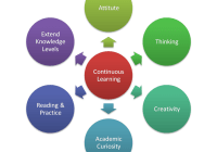 Continuous Learning: Why Learning is the Continuous Process