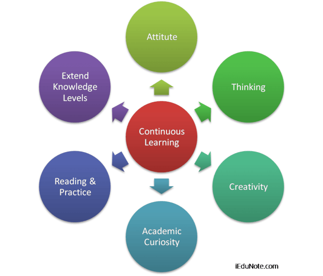 Why Learning is the Continuous Process