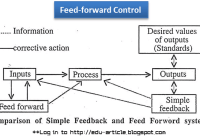 How Feed-forward Control is Used by Managers