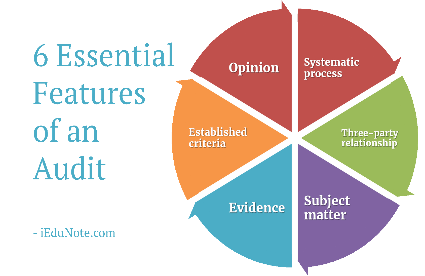 An audit is ... Features of audits 67