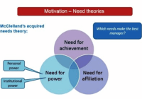 Acquired Needs Theory – Need for Achievement, Power & Affiliation