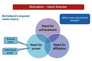 Acquired Needs Theory - Need for Achievement, Power & Affiliation