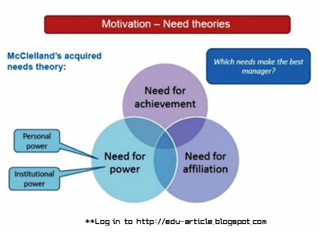 Acquired Needs Theory of McClelland: Need for Achievement, Power and Affiliation