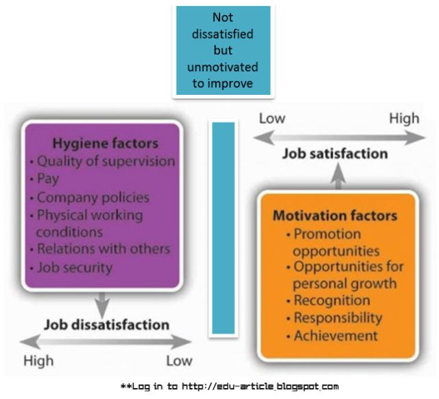 Two Factor Theory, Hygiene and Motivational Factor of Motivation