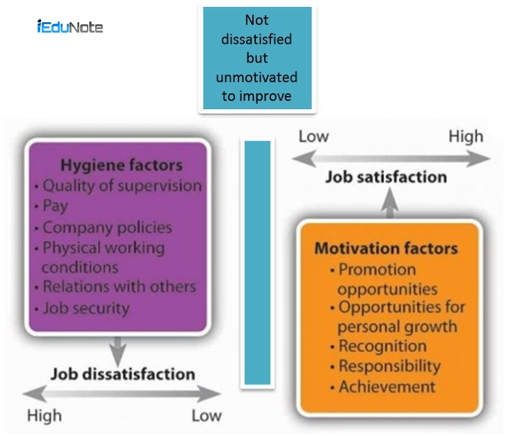 herzberg two factor theory of motivation examples