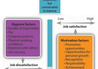 Two-Factor Theory of Motivation – Hygiene and Motivational Factor