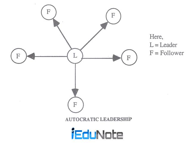 Advantages and Disadvantages of Autocratic Leadership