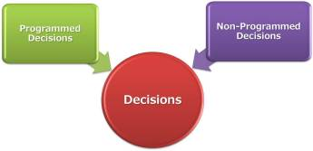 Programmed Decision & Non-Programmed Decision Explained