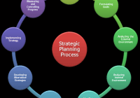 Strategic Planning Process: Nine Steps of Setting Proper Strategic Plan
