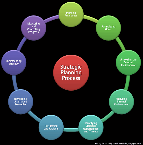 9 Steps of Strategic Planning Process