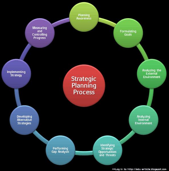 The strategic planning process of attero