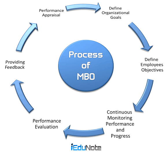 6 steps of mbo management by objectives process for Manage by objective template