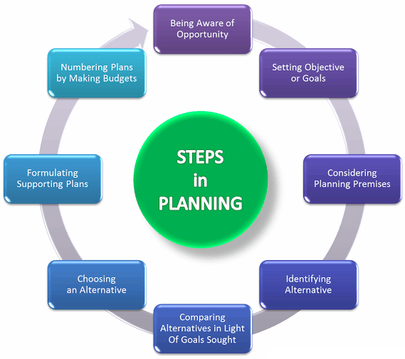 Planning Process - Create Effective Plan in 8 Steps