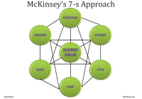 McKinsey 7S Framework: Improve Management Effectiveness
