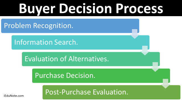 Buyer Decision Process - 5 Stages of consumer buying decision process
