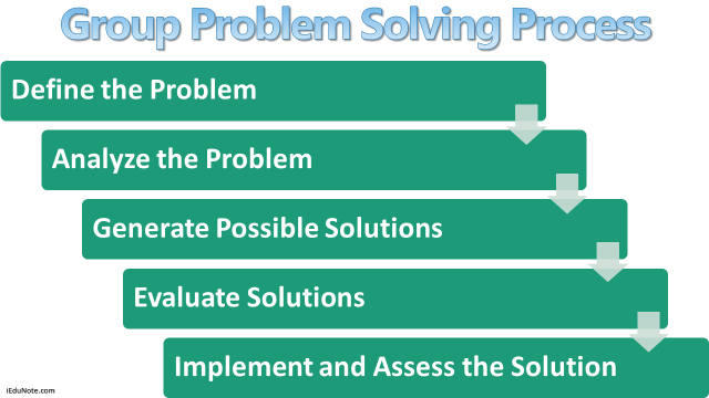 Steps of group problem-solving process
