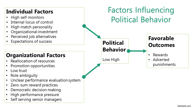 Factors Influencing Political Behavior in Organization