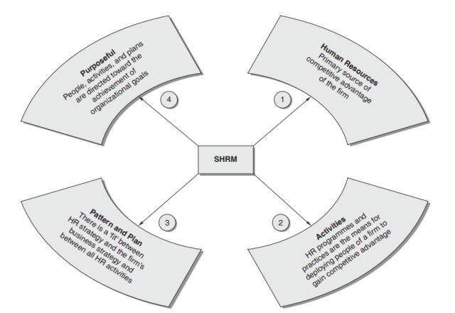 4 Components of Strategic Human Resource Management