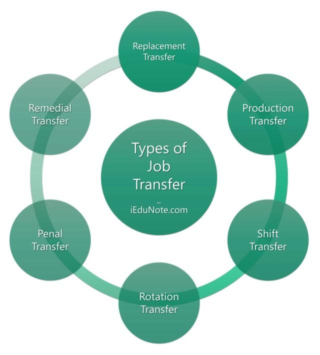 Types of Job Transfer