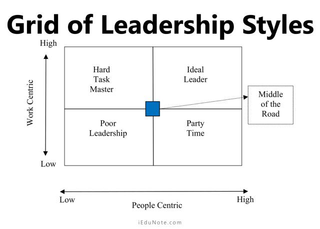 grid of leadership styles