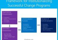 Framework for Institutionalizing Successful Change Programs